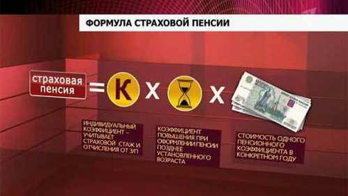С какого дня начисляется пенсия в украине