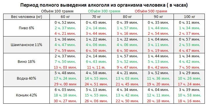 выведения из организма человека таблица алкоголя