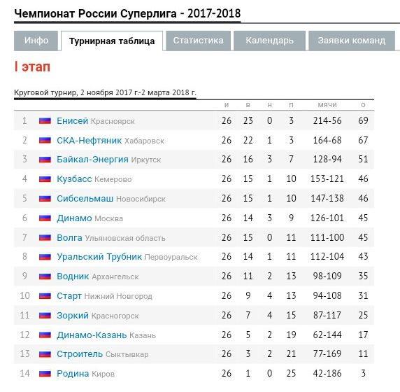 Стали известны пары ¼ финала чемпионата РФ похоккею смячом