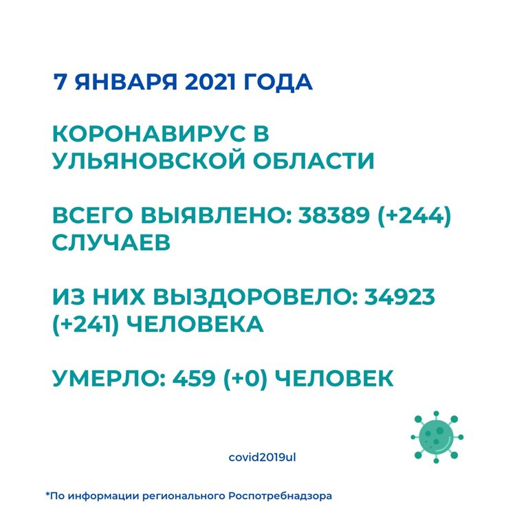 На 7 января коронавирусом заразилось еще 244 ульяновца