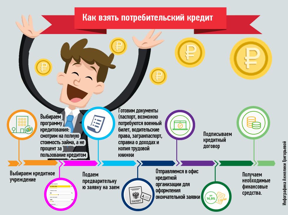 взять кредит наличными в ульяновске взять кредит наличными с онлайн решением