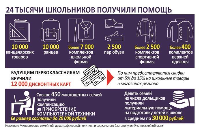 Жить и рожать здесь. Какие пособия получают ульяновские семьи с детьми?   Демография   АиФ Ульяновск